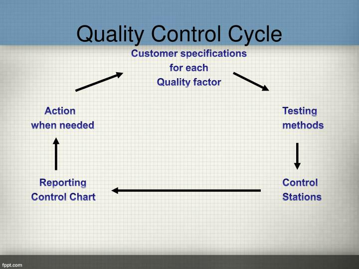Quality Control Cycle