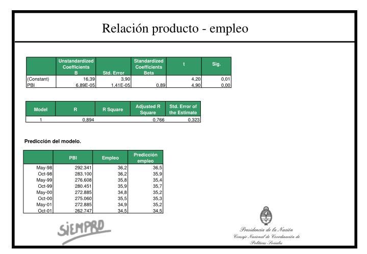 Relación producto - empleo