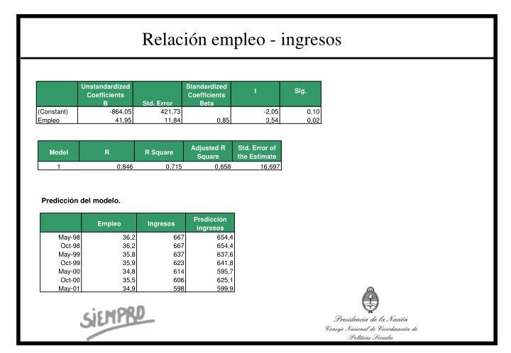 Relación empleo - ingresos