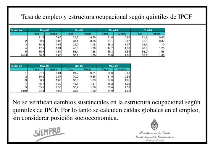 Tasa de empleo y estructura ocupacional según quintiles de IPCF