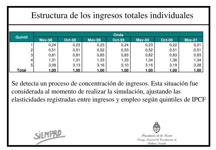 Estructura de los ingresos totales individuales