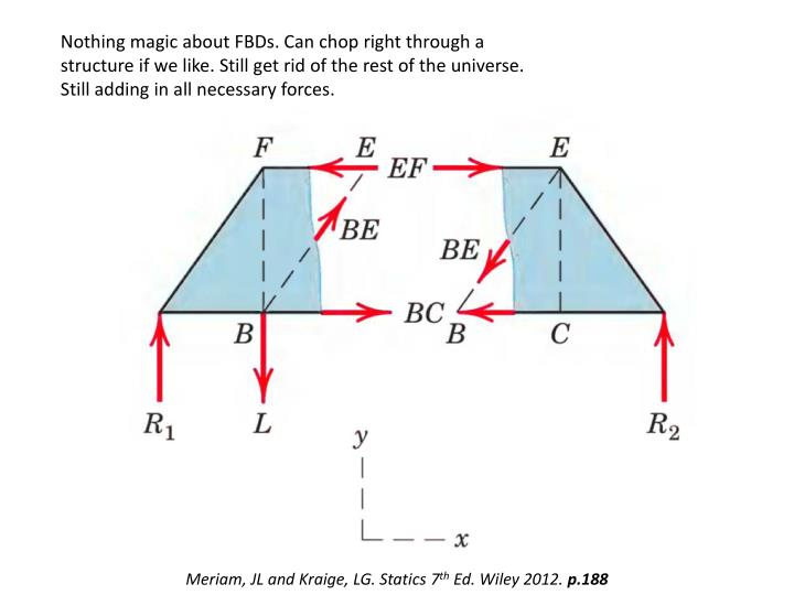 Nothing magic about FBDs. Can chop right through a structure if we like. Still get rid of the rest of the universe. Still adding in all necessary forces.