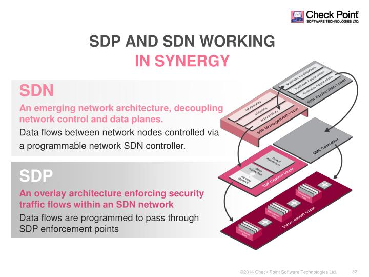 SDP AND SDN WORKING