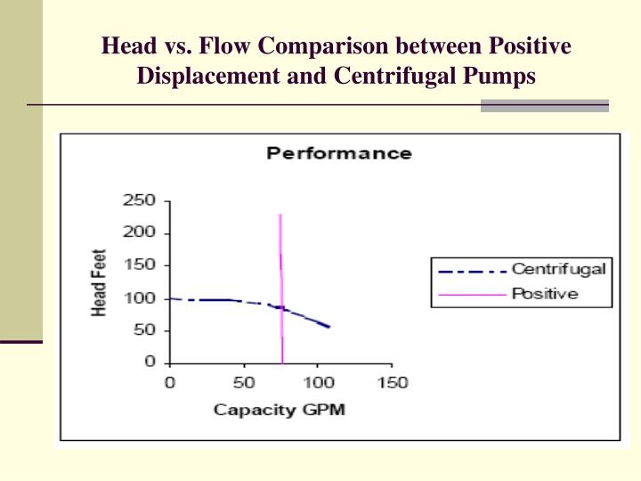 Head vs. Flow Comparison between Positive Displacement and Centrifugal Pumps