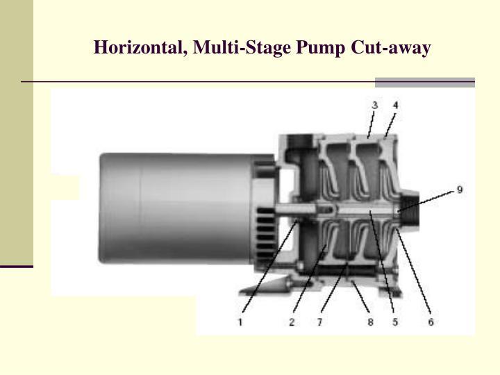 Horizontal, Multi-Stage Pump Cut-away