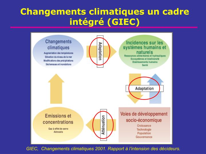 Changements climatiques un cadre intégré (GIEC)