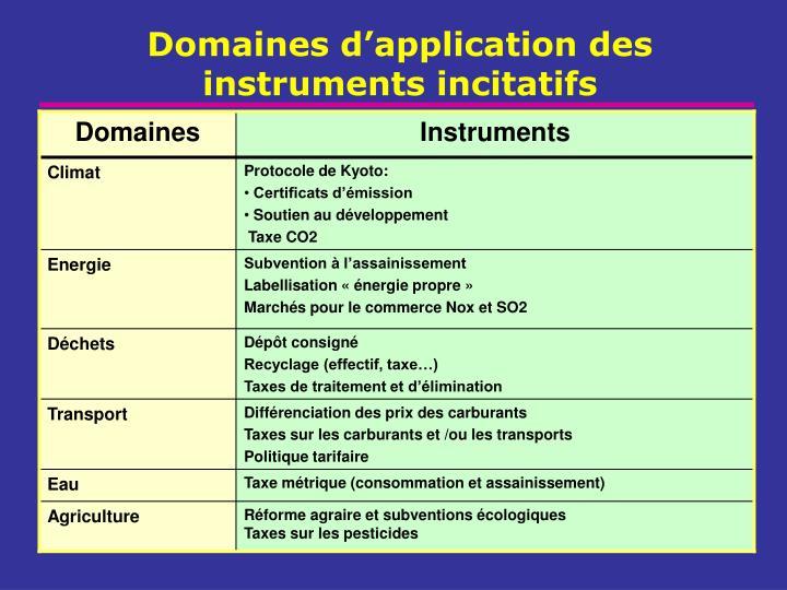 Domaines d'application des instruments incitatifs