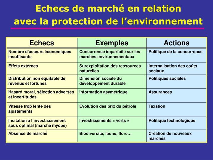 Echecs de marché en relation