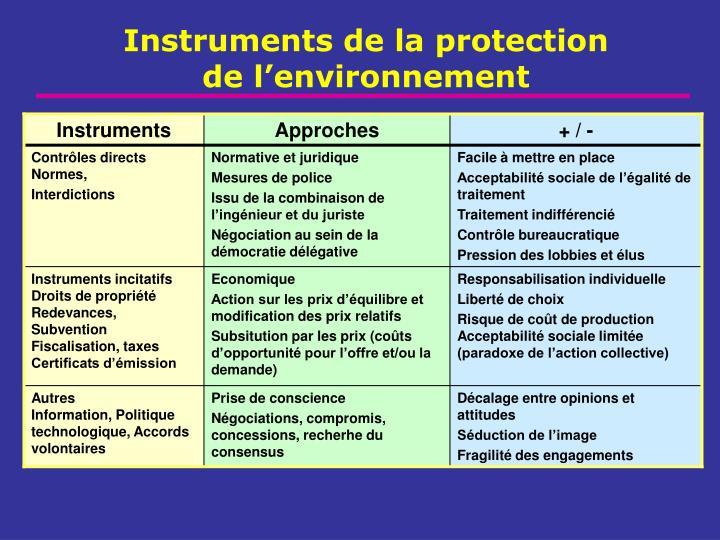 Instruments de la protection