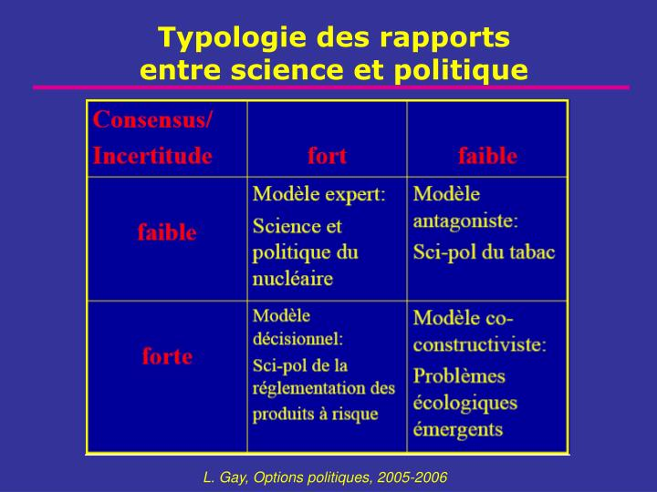 Typologie des rapports