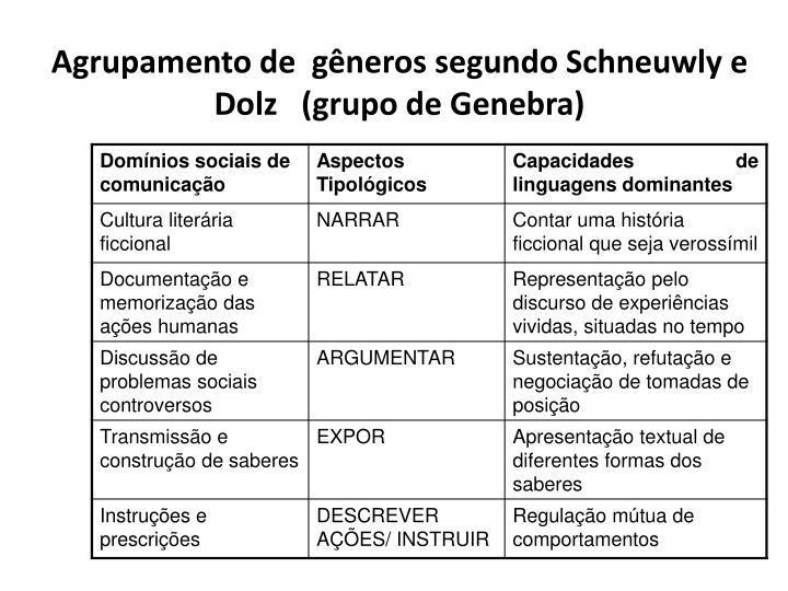 Agrupamento de  gêneros segundo Schneuwly e Dolz   (grupo de Genebra)