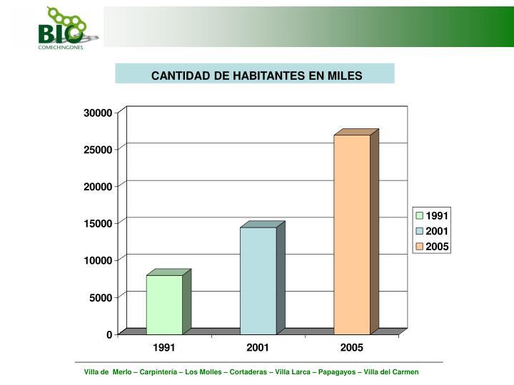 CANTIDAD DE HABITANTES EN MILES