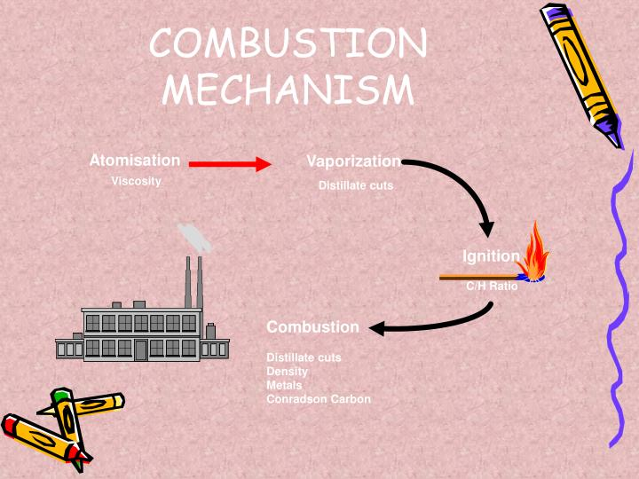 COMBUSTION MECHANISM