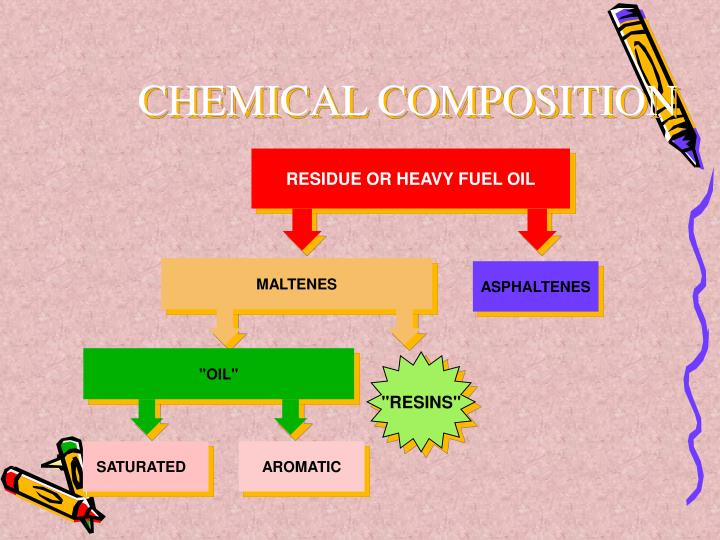 RESIDUE OR HEAVY FUEL OIL
