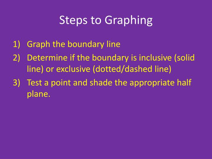 Steps to Graphing