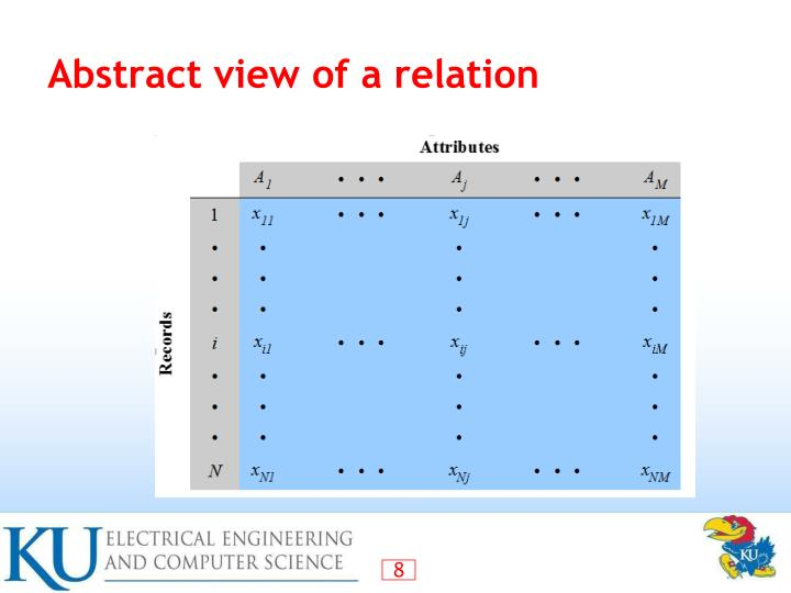 Abstract view of a relation