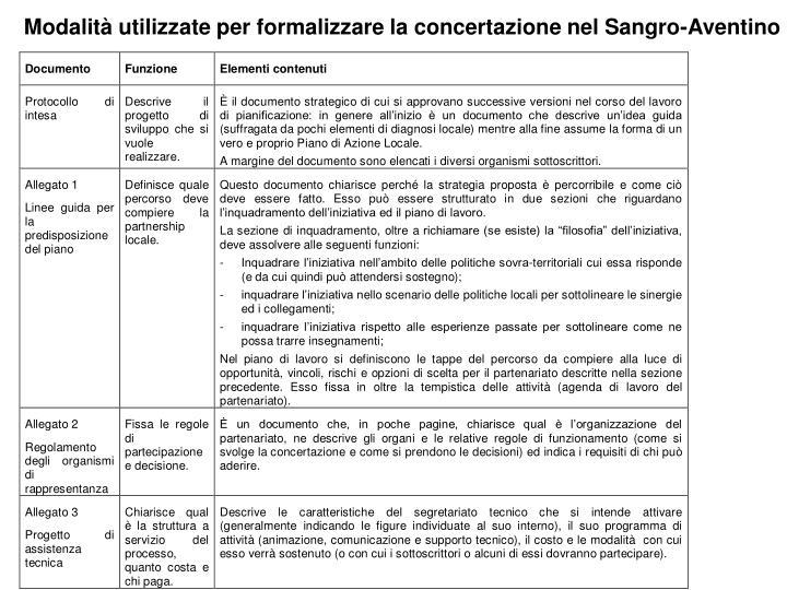 Modalità utilizzate per formalizzare la concertazione nel Sangro-Aventino