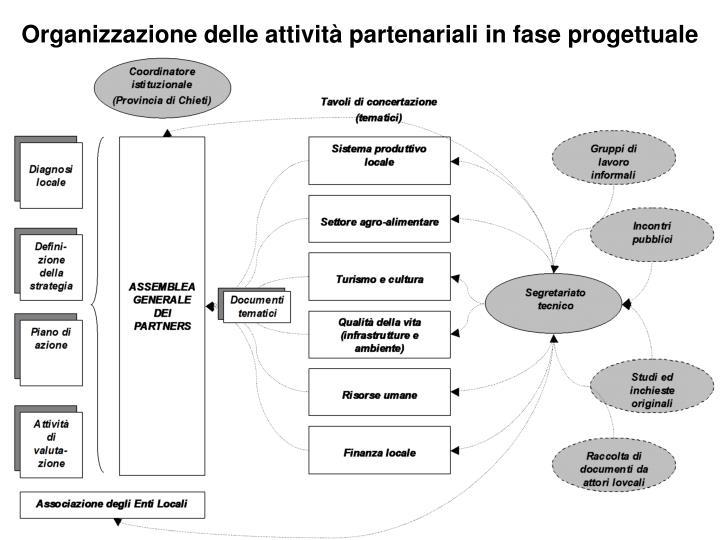 Organizzazione delle attività partenariali in fase progettuale