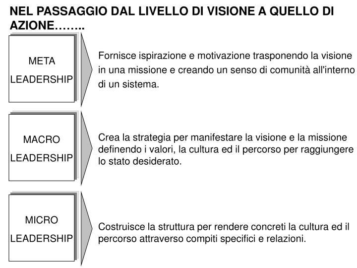 NEL PASSAGGIO DAL LIVELLO DI VISIONE A QUELLO DI AZIONE……..