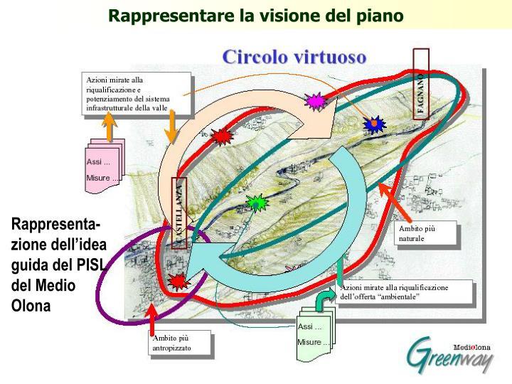 Rappresentare la visione del piano