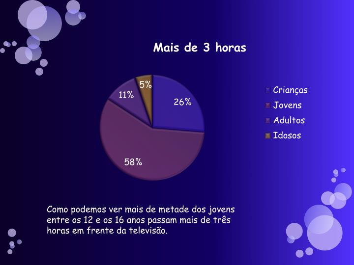Como podemos ver mais de metade dos jovens entre os 12 e os 16 anos passam mais de três horas em frente da televisão.