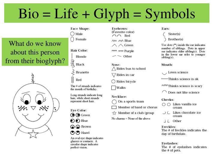 Bio = Life + Glyph = Symbols