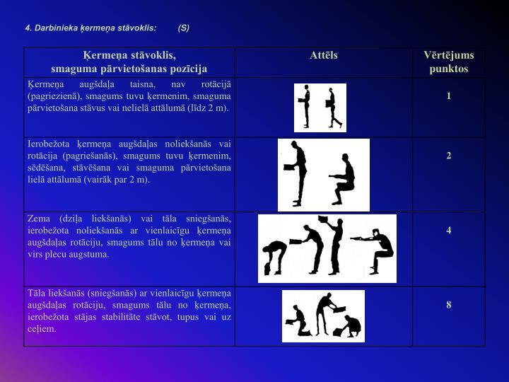 4. Darbinieka ķermeņa stāvoklis: