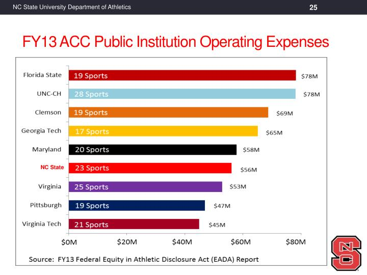 FY13 ACC Public Institution Operating Expenses