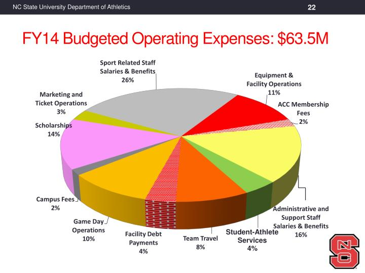 FY14 Budgeted Operating Expenses: $63.5M