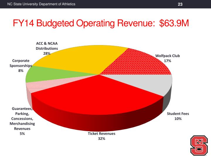 FY14 Budgeted Operating Revenue:  $63.9M