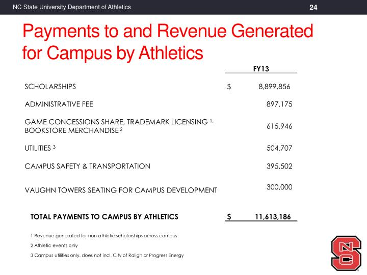 Payments to and Revenue Generated