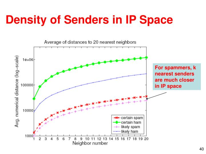 Density of Senders in IP Space