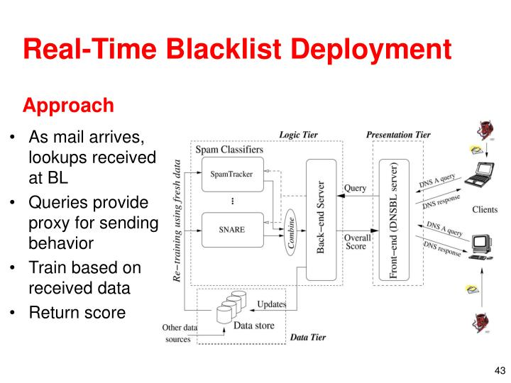 Real-Time Blacklist Deployment