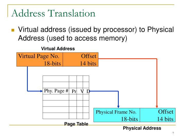 Virtual Address