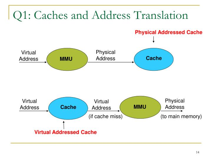 Q1: Caches and Address Translation