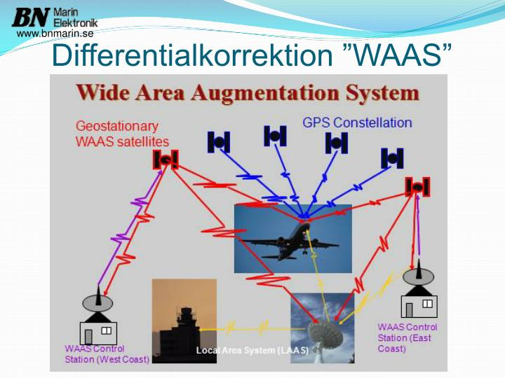 "Differentialkorrektion ""WAAS"""