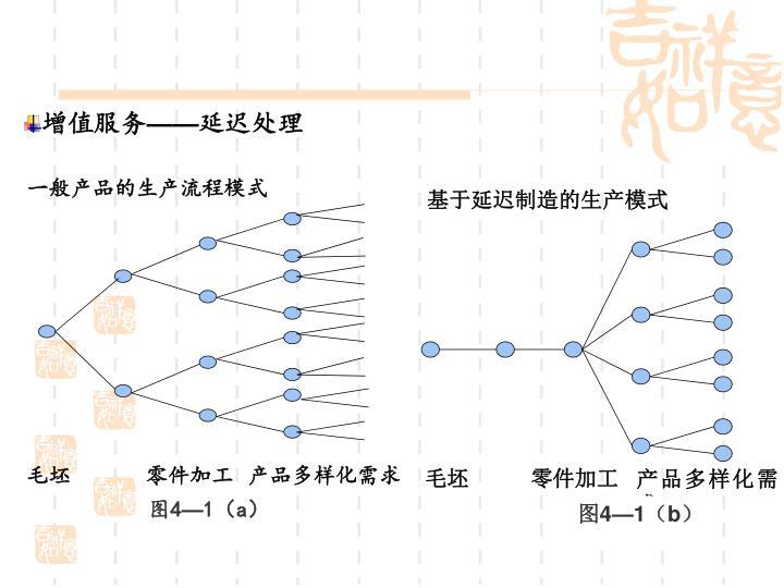 一般产品的生产流程模式