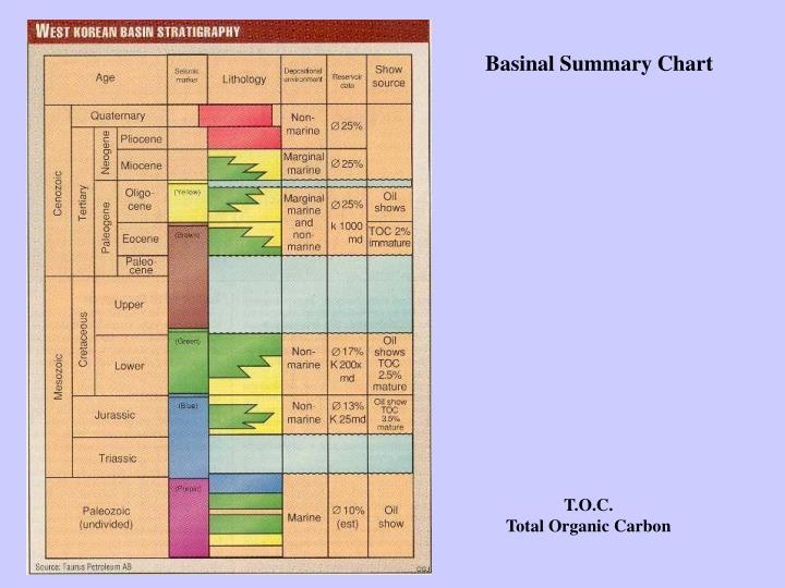 Basinal Summary Chart