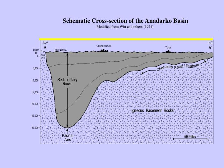 Schematic Cross-section of the Anadarko Basin