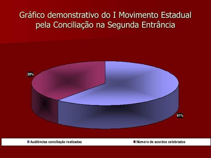 Gráfico demonstrativo do I Movimento Estadual pela Conciliação na Segunda Entrância