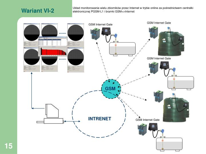 GSM Internet Gate