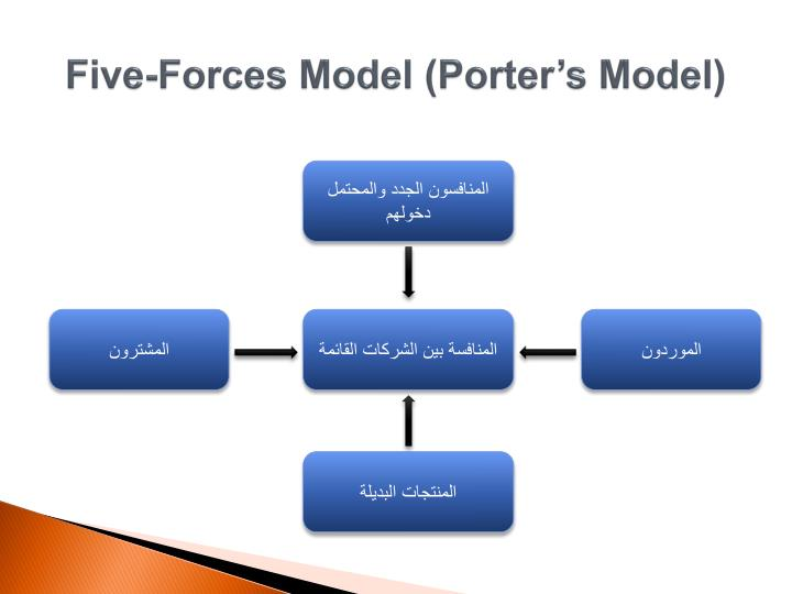Five-Forces Model (Porter's Model)