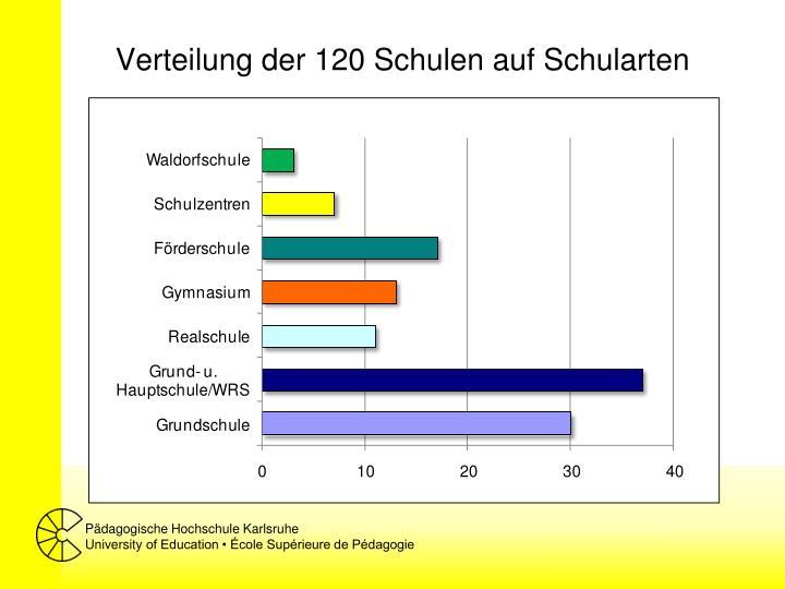 Verteilung der 120 Schulen auf Schularten