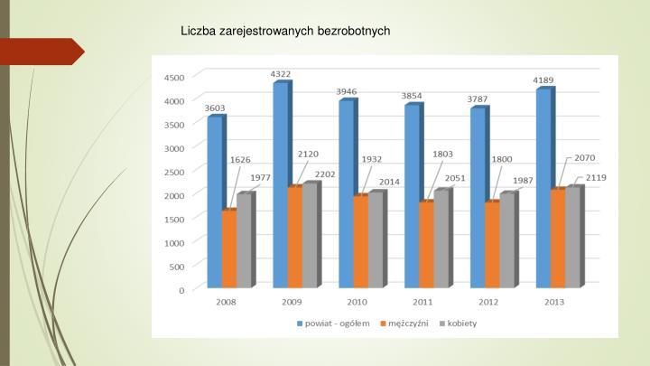 Liczba zarejestrowanych bezrobotnych