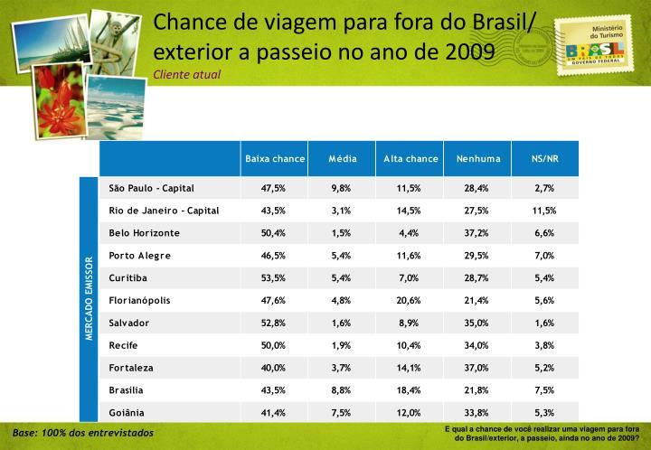 Chance de viagem para fora do Brasil/