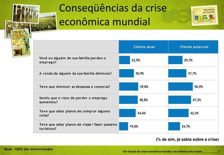 Conseqüências da crise