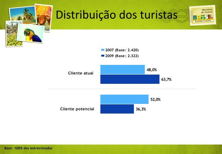 Distribuição dos turistas