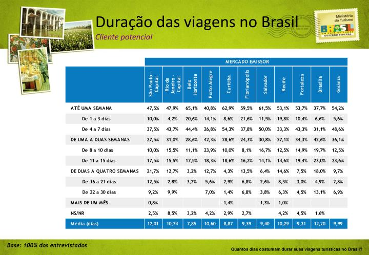 Durao das viagens no Brasil