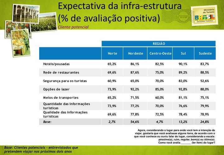 Expectativa da infra-estrutura