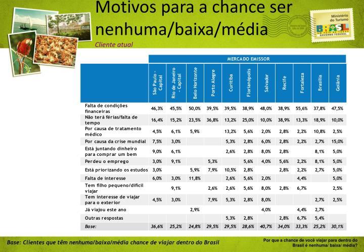 Motivos para a chance ser nenhuma/baixa/média